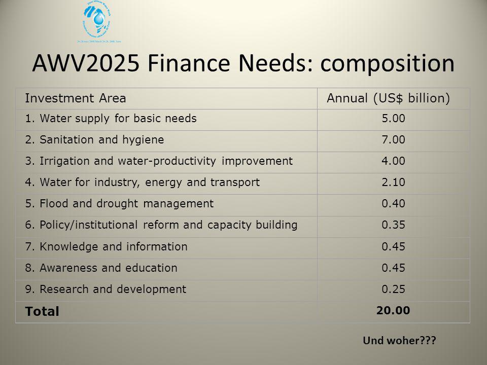 AWV2025 Finance Needs: composition