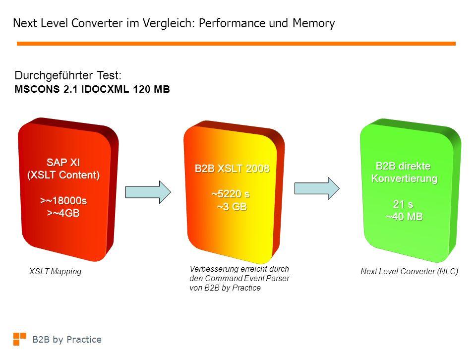 Next Level Converter im Vergleich: Performance und Memory