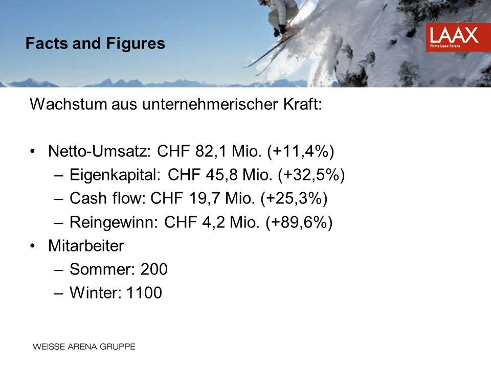 Facts and Figures Wachstum aus unternehmerischer Kraft: Netto-Umsatz: CHF 82,1 Mio. (+11,4%) Eigenkapital: CHF 45,8 Mio. (+32,5%)