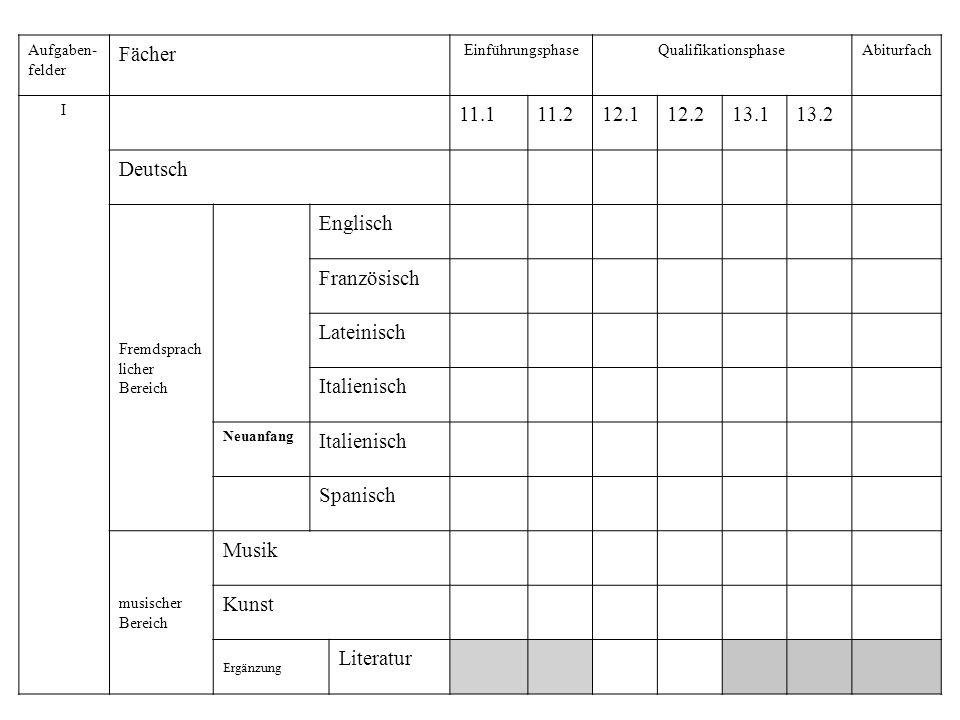 Fächer 11.1 11.2 12.1 12.2 13.1 13.2 Deutsch Englisch Französisch