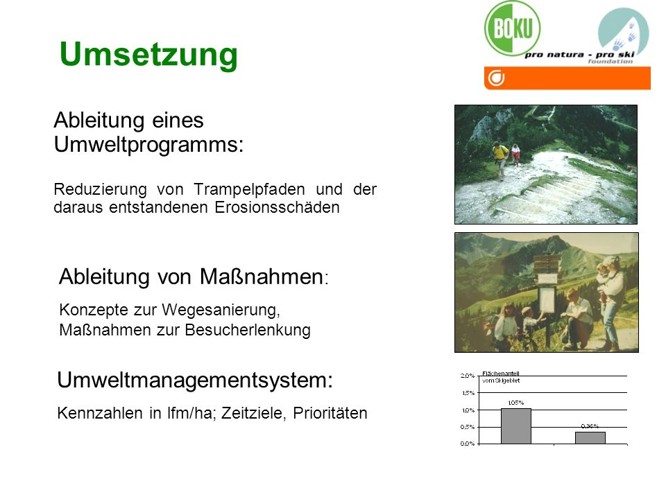 Umsetzung Ableitung eines Umweltprogramms: Ableitung von Maßnahmen: