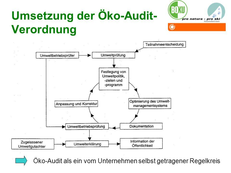Umsetzung der Öko-Audit-Verordnung
