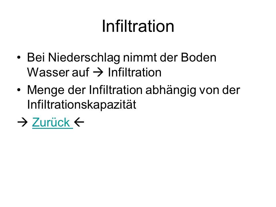 Infiltration Bei Niederschlag nimmt der Boden Wasser auf  Infiltration. Menge der Infiltration abhängig von der Infiltrationskapazität.