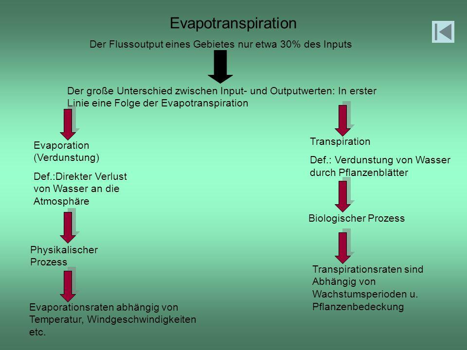Evapotranspiration Der Flussoutput eines Gebietes nur etwa 30% des Inputs.