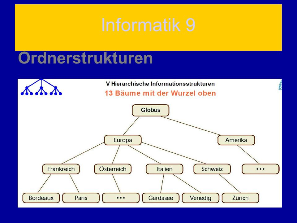 Informatik 9 Ordnerstrukturen