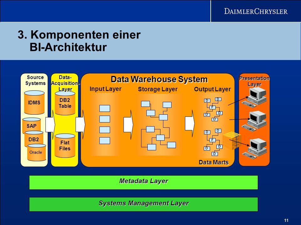 3. Komponenten einer BI-Architektur