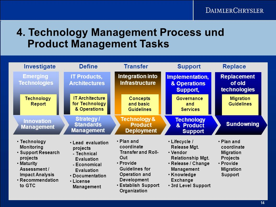 4. Technology Management Process und Product Management Tasks