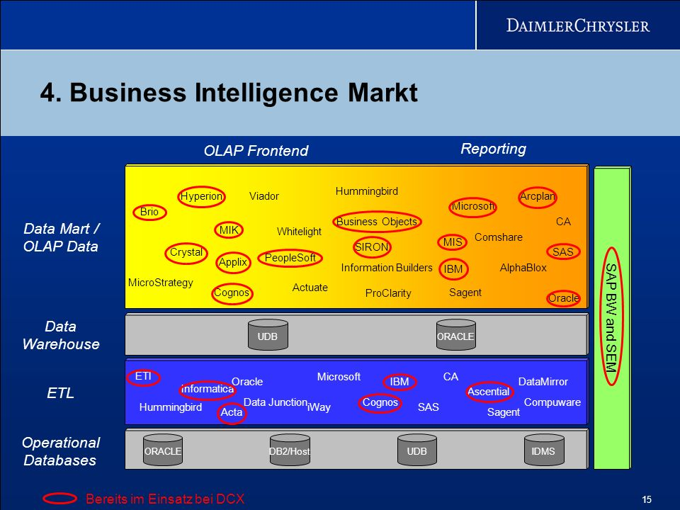 4. Business Intelligence Markt