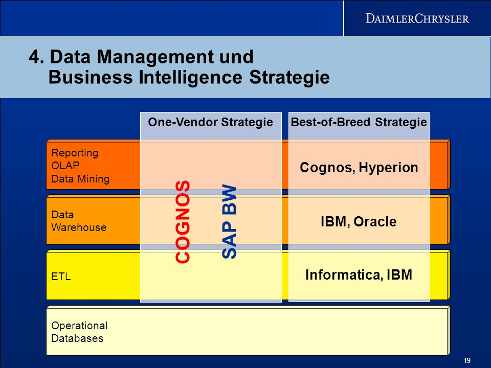 4. Data Management und Business Intelligence Strategie