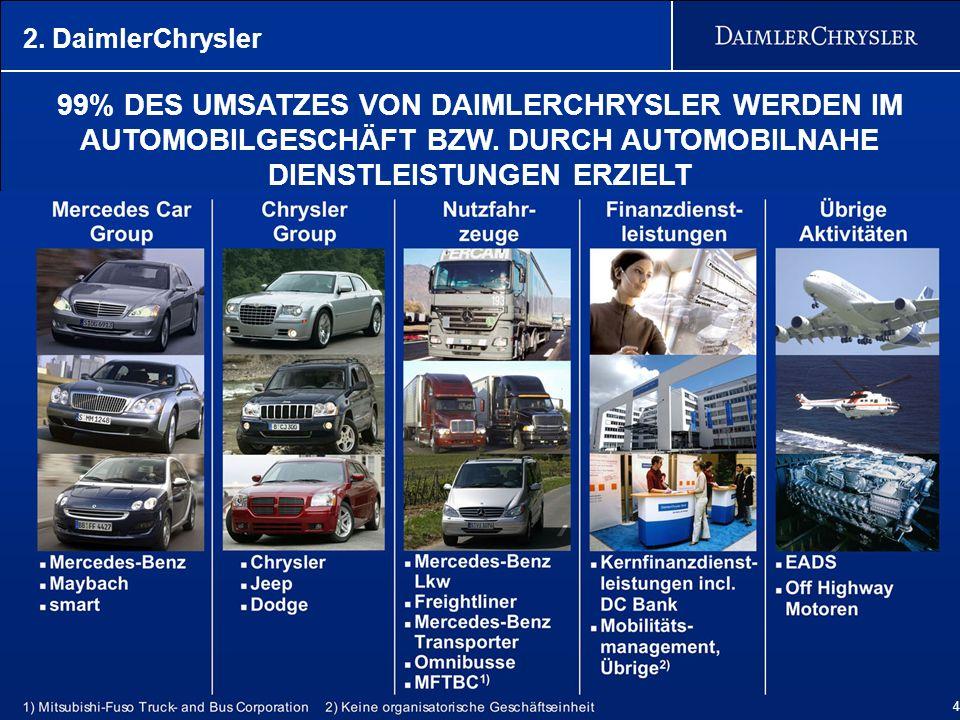 2. DaimlerChrysler 99% DES UMSATZES VON DAIMLERCHRYSLER WERDEN IM AUTOMOBILGESCHÄFT BZW. DURCH AUTOMOBILNAHE DIENSTLEISTUNGEN ERZIELT.