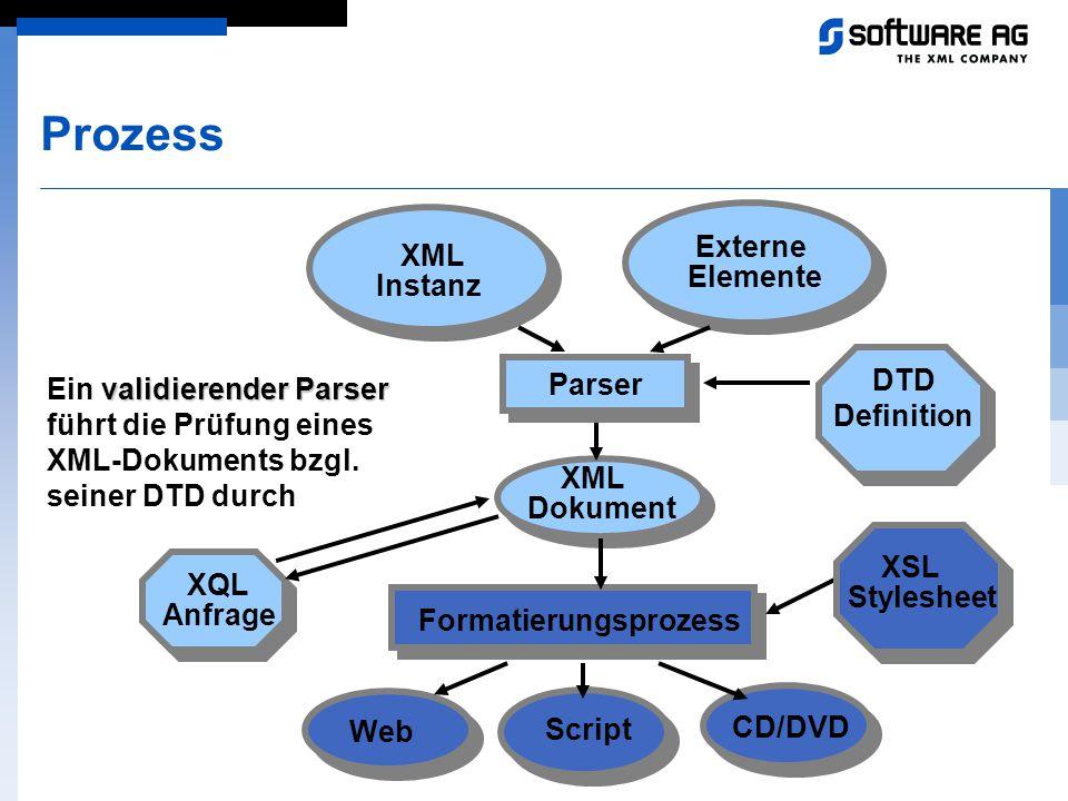 Prozess Externe Elemente XML Instanz Parser DTD Definition