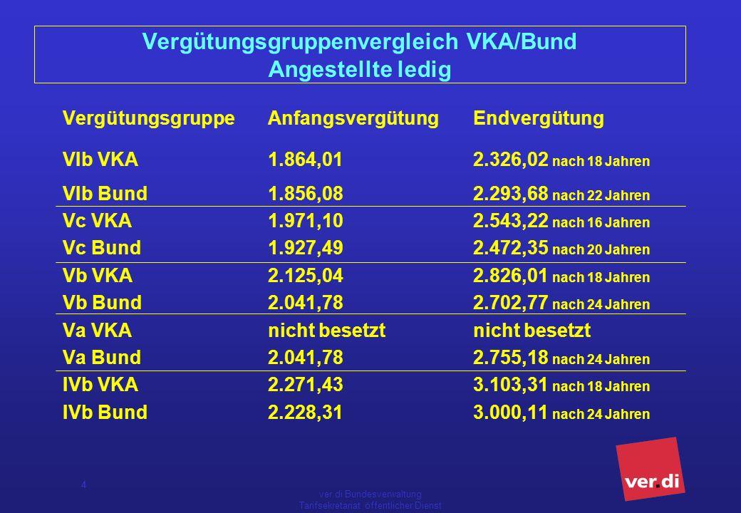 Vergütungsgruppenvergleich VKA/Bund Angestellte ledig
