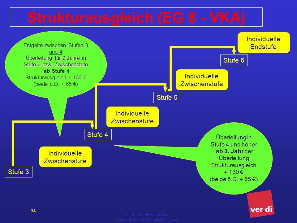 Strukturausgleich (EG 8 - VKA)