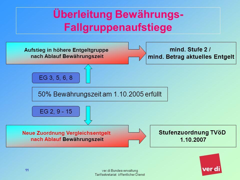 Überleitung Bewährungs- Fallgruppenaufstiege