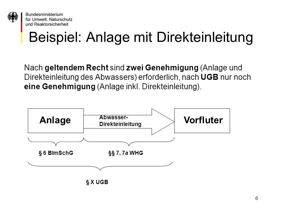 Beispiel: Anlage mit Direkteinleitung