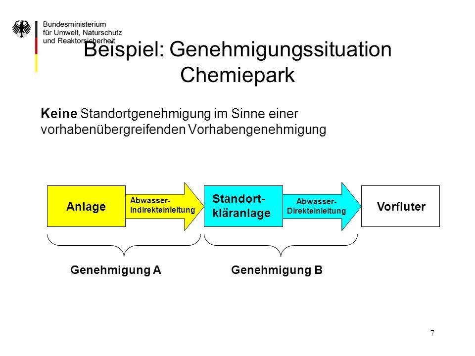 Beispiel: Genehmigungssituation Chemiepark