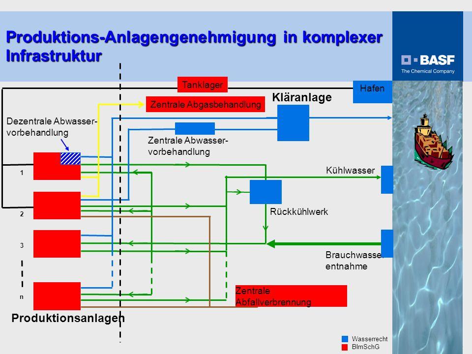 Produktions-Anlagengenehmigung in komplexer Infrastruktur
