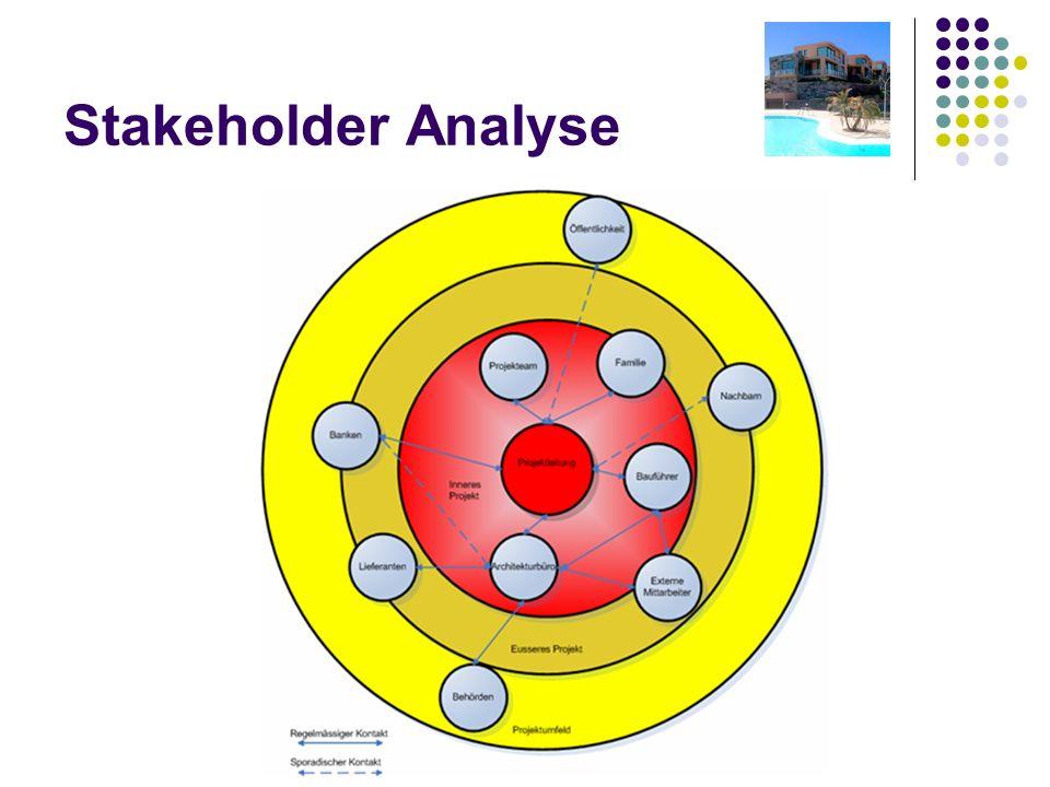 Stakeholder Analyse Wichtigsten Stakholder Auftraggeber Projektteam