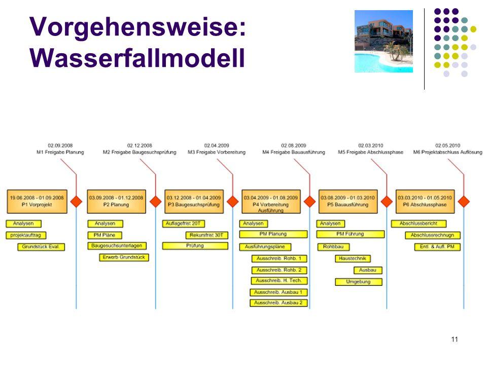 Vorgehensweise: Wasserfallmodell