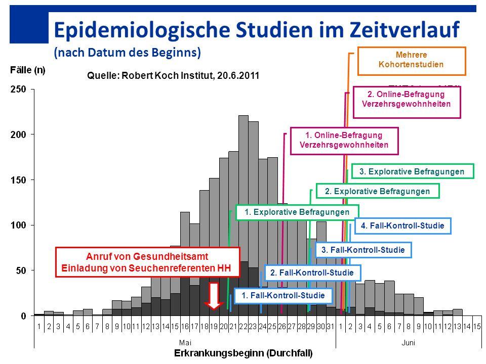 Epidemiologische Studien im Zeitverlauf (nach Datum des Beginns)