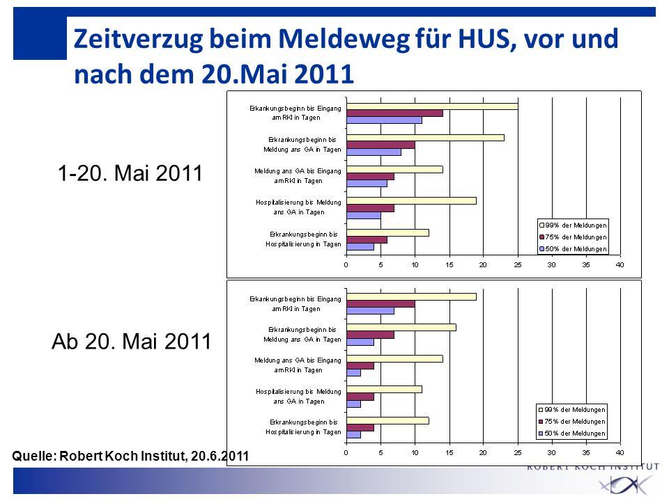 Zeitverzug beim Meldeweg für HUS, vor und nach dem 20.Mai 2011