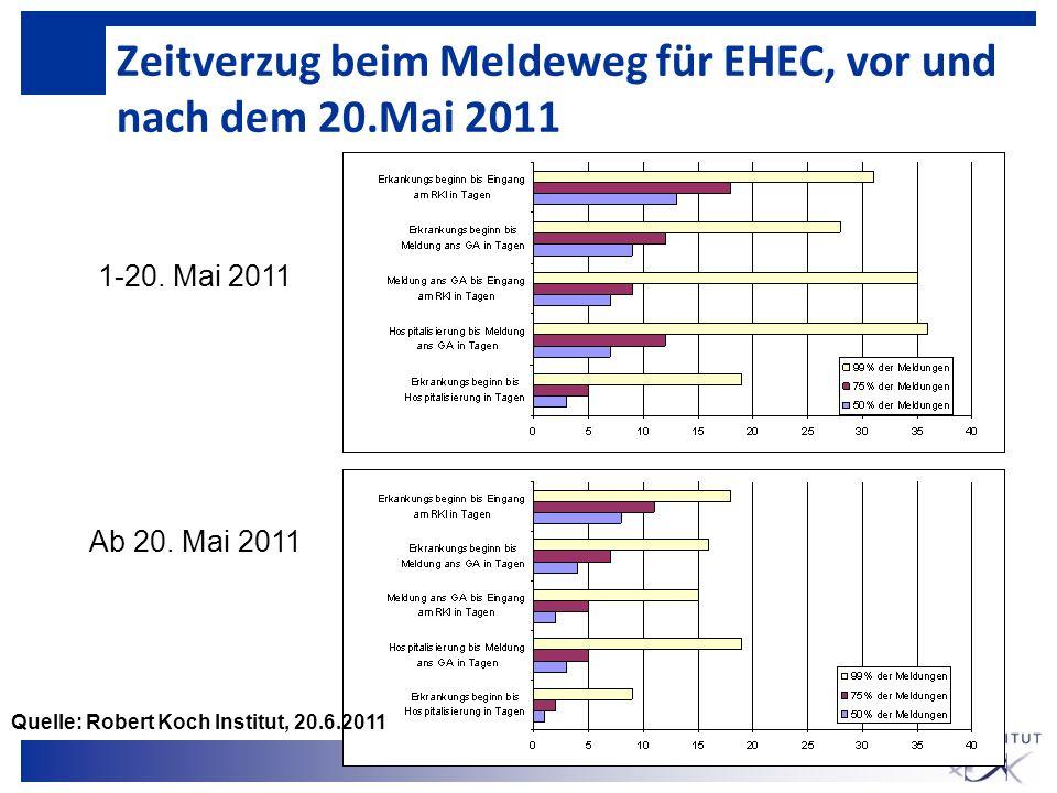 Zeitverzug beim Meldeweg für EHEC, vor und nach dem 20.Mai 2011