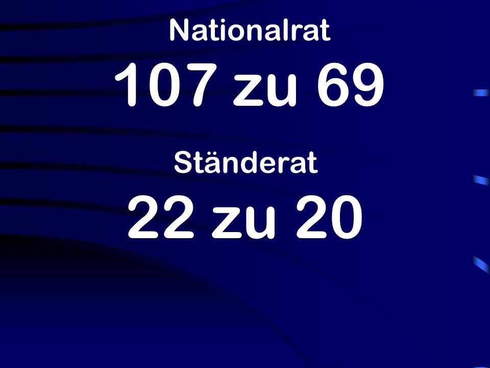 Nationalrat 107 zu 69 Ständerat 22 zu 20