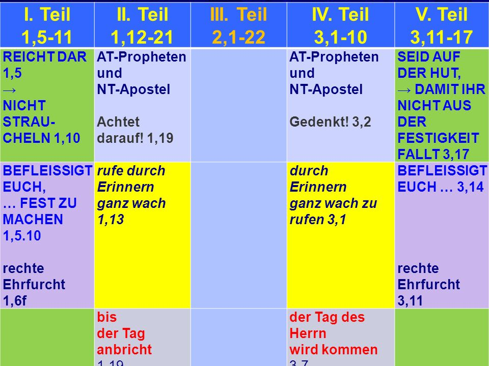 I. Teil 1,5-11 II. Teil 1,12-21 III. Teil 2,1-22 IV. Teil 3,1-10