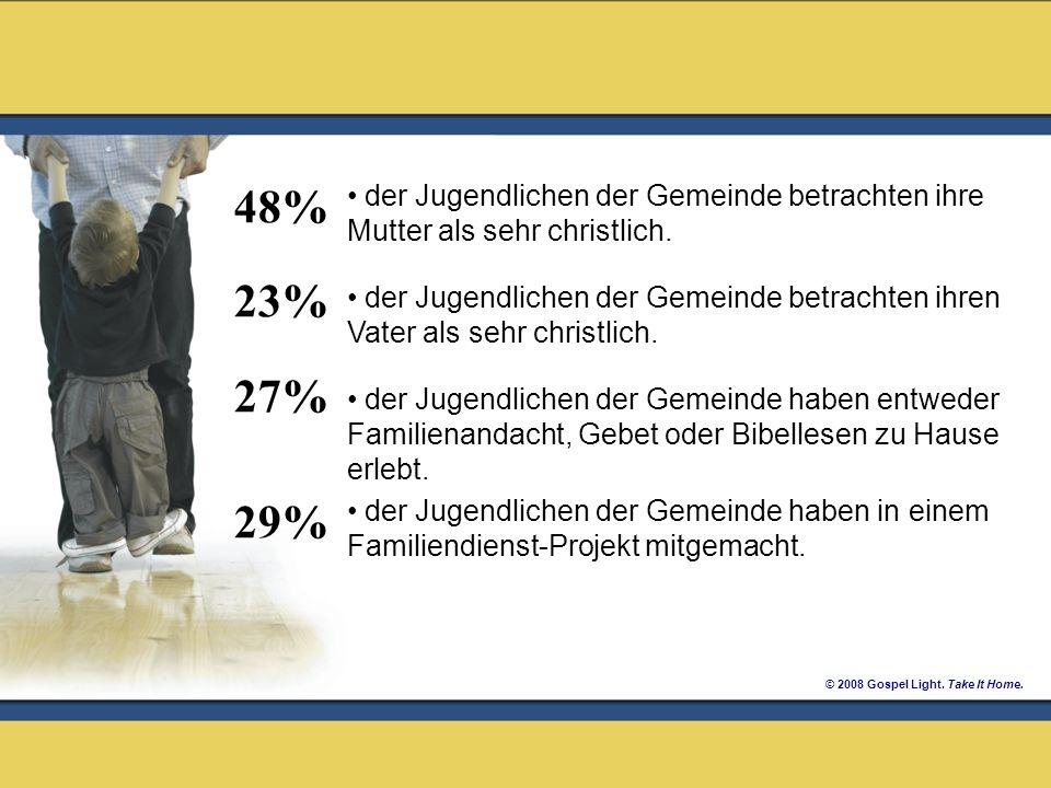 48% 23% 27% 29% der Jugendlichen der Gemeinde betrachten ihre Mutter als sehr christlich.
