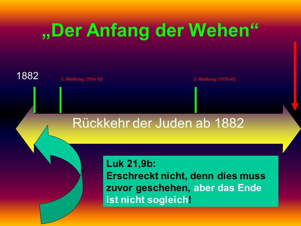 """""""Der Anfang der Wehen Rückkehr der Juden ab 1882 1882 Luk 21,9b:"""