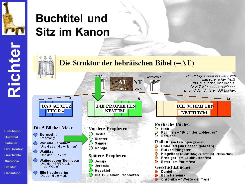 Buchtitel und Sitz im Kanon