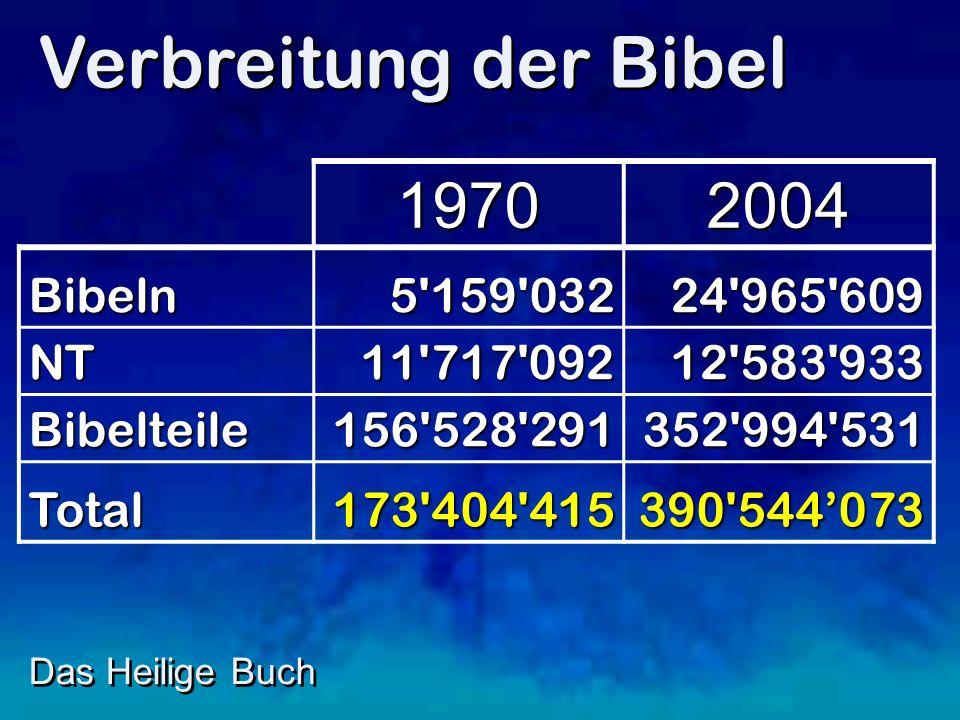Verbreitung der Bibel 1970 2004 Bibeln 5 159 032 24 965 609 NT