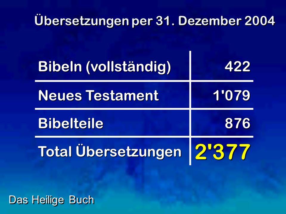 2 377 Bibeln (vollständig) 422 Neues Testament 1 079 Bibelteile 876