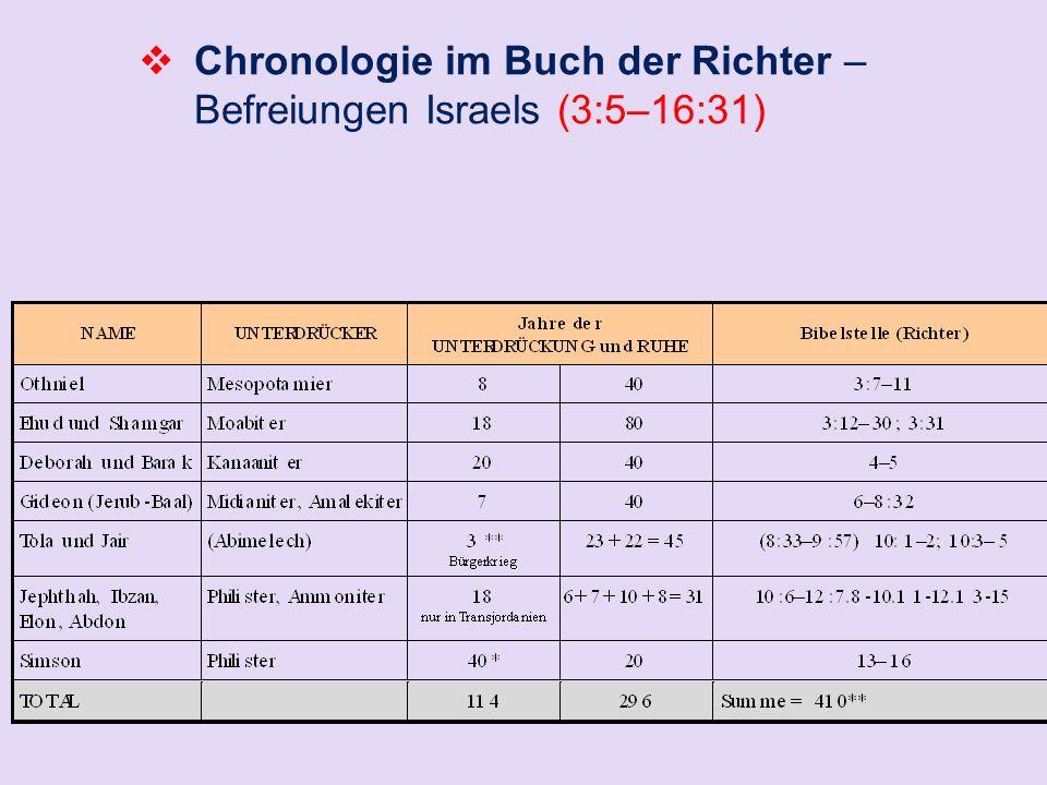 Chronologie im Buch der Richter – Befreiungen Israels (3:5–16:31)