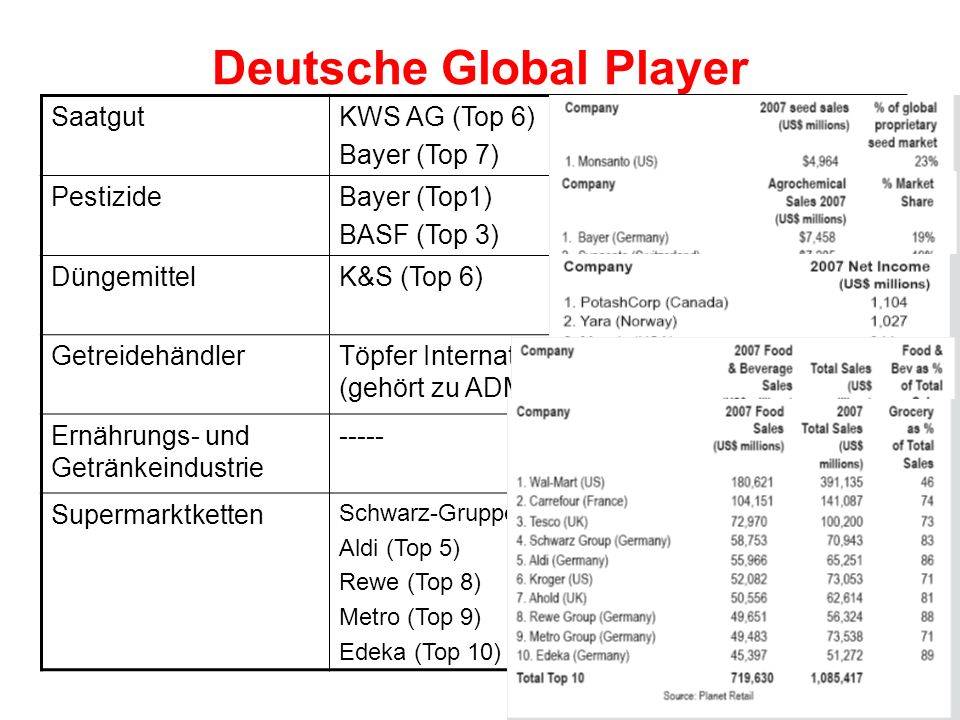 Deutsche Global Player