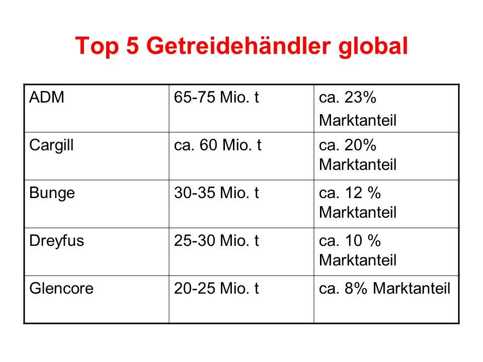 Top 5 Getreidehändler global