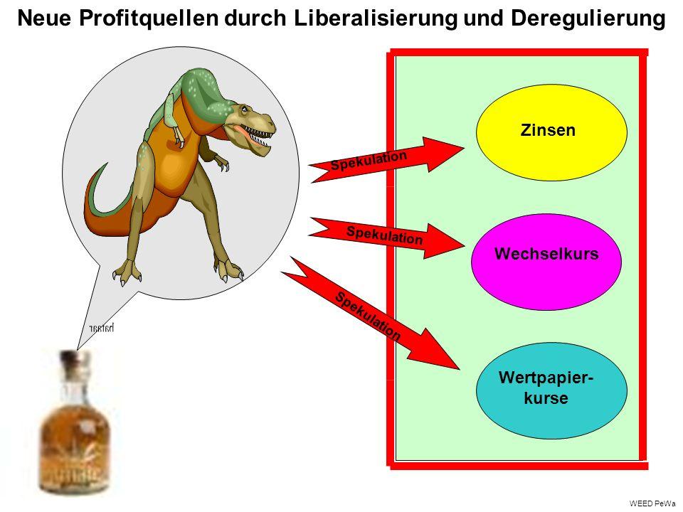 Neue Profitquellen durch Liberalisierung und Deregulierung