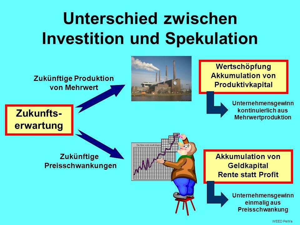 Unterschied zwischen Investition und Spekulation