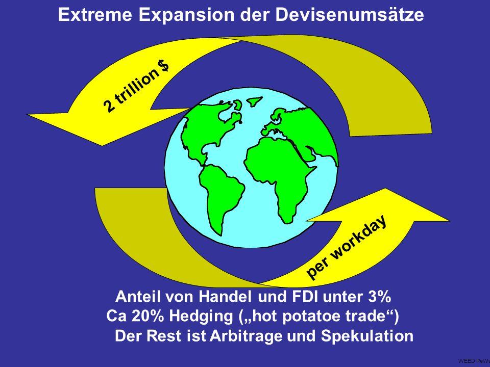 Extreme Expansion der Devisenumsätze