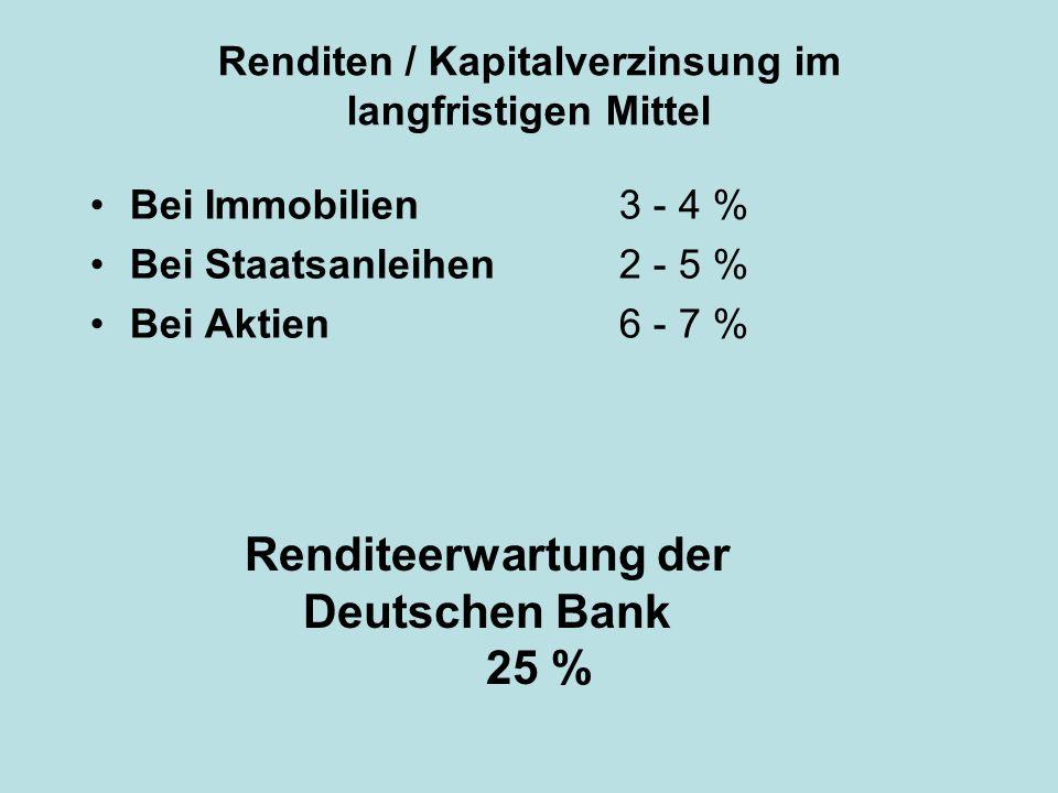 Renditeerwartung der Deutschen Bank 25 %