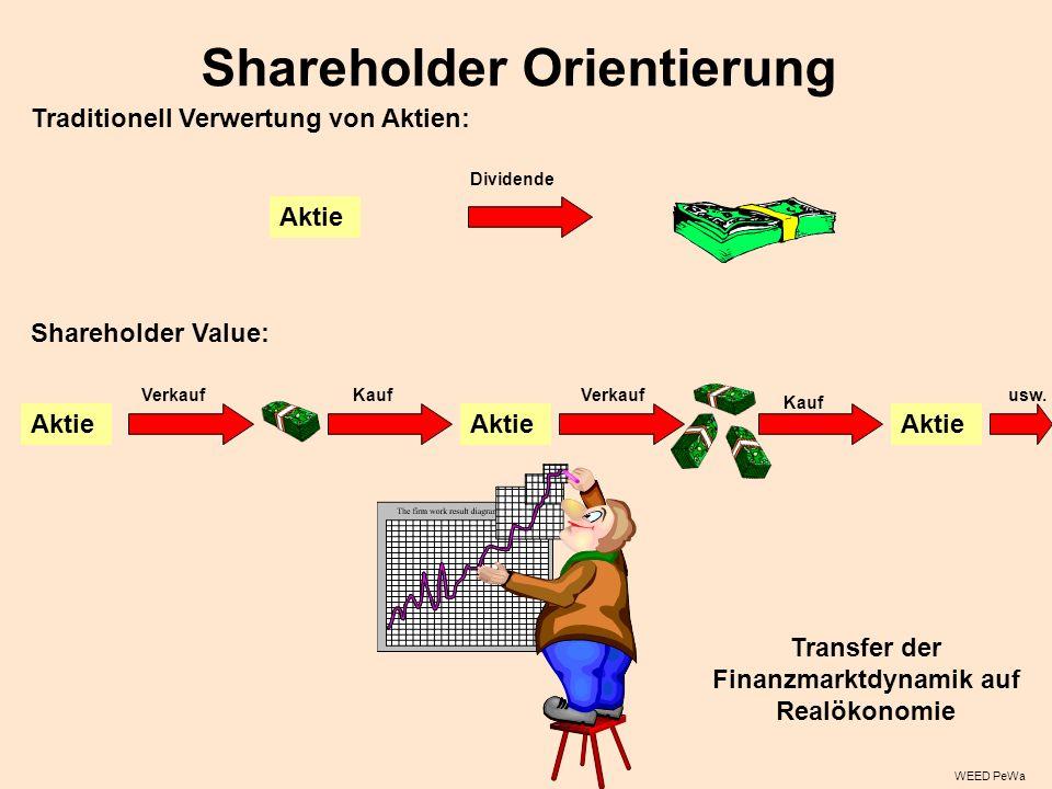 Shareholder Orientierung