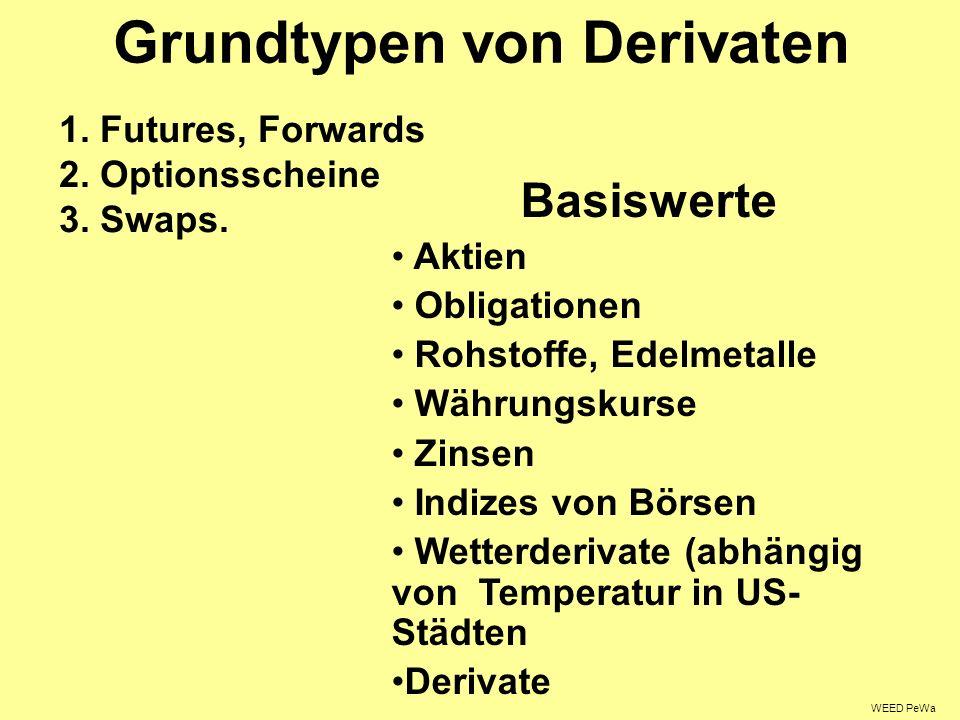 Grundtypen von Derivaten