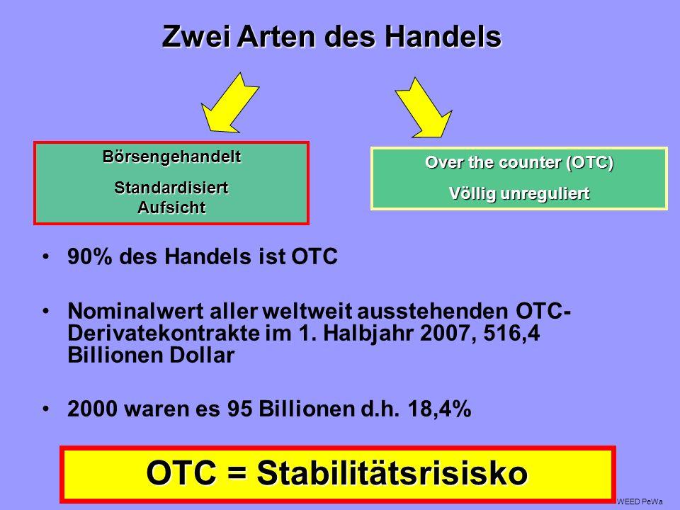 Standardisiert Aufsicht OTC = Stabilitätsrisisko