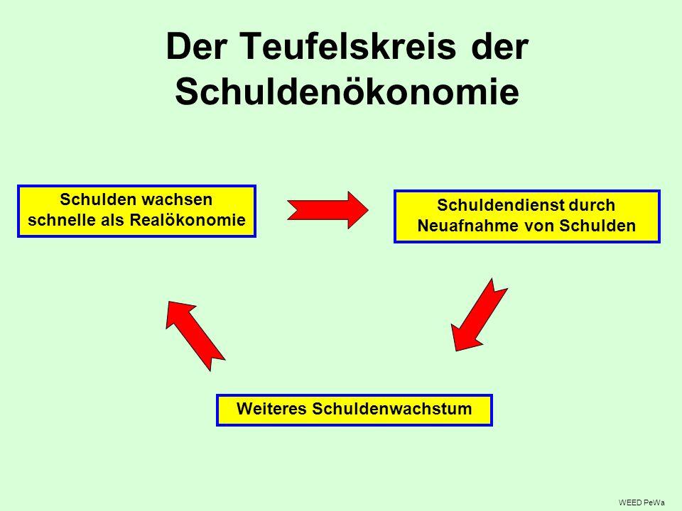 Der Teufelskreis der Schuldenökonomie