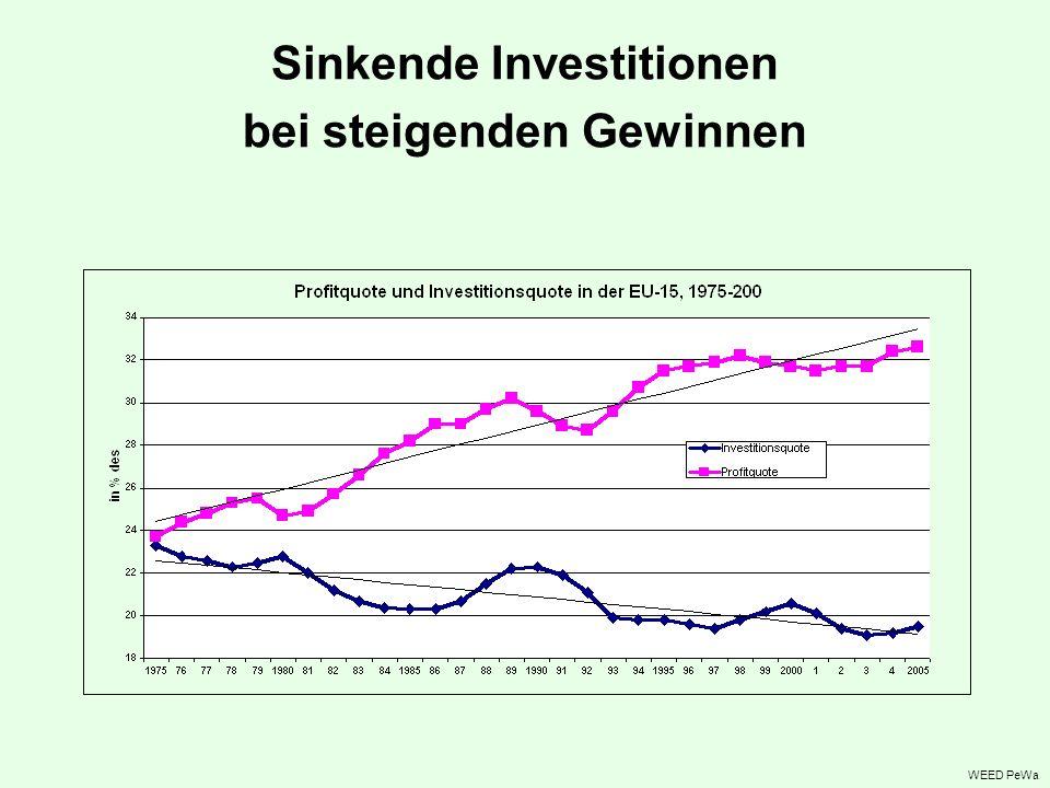 Sinkende Investitionen bei steigenden Gewinnen