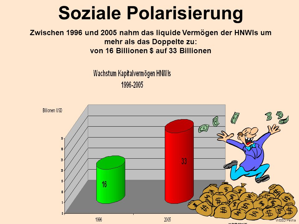 Soziale Polarisierung