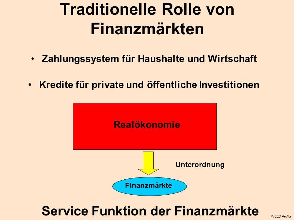Traditionelle Rolle von Finanzmärkten
