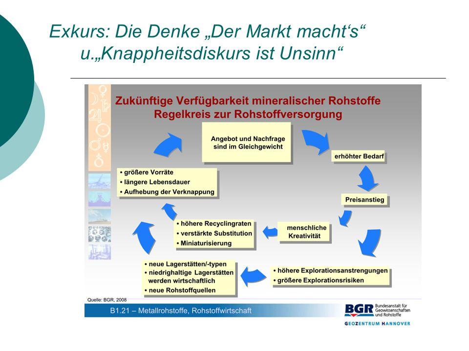 """Exkurs: Die Denke """"Der Markt macht's u.""""Knappheitsdiskurs ist Unsinn"""