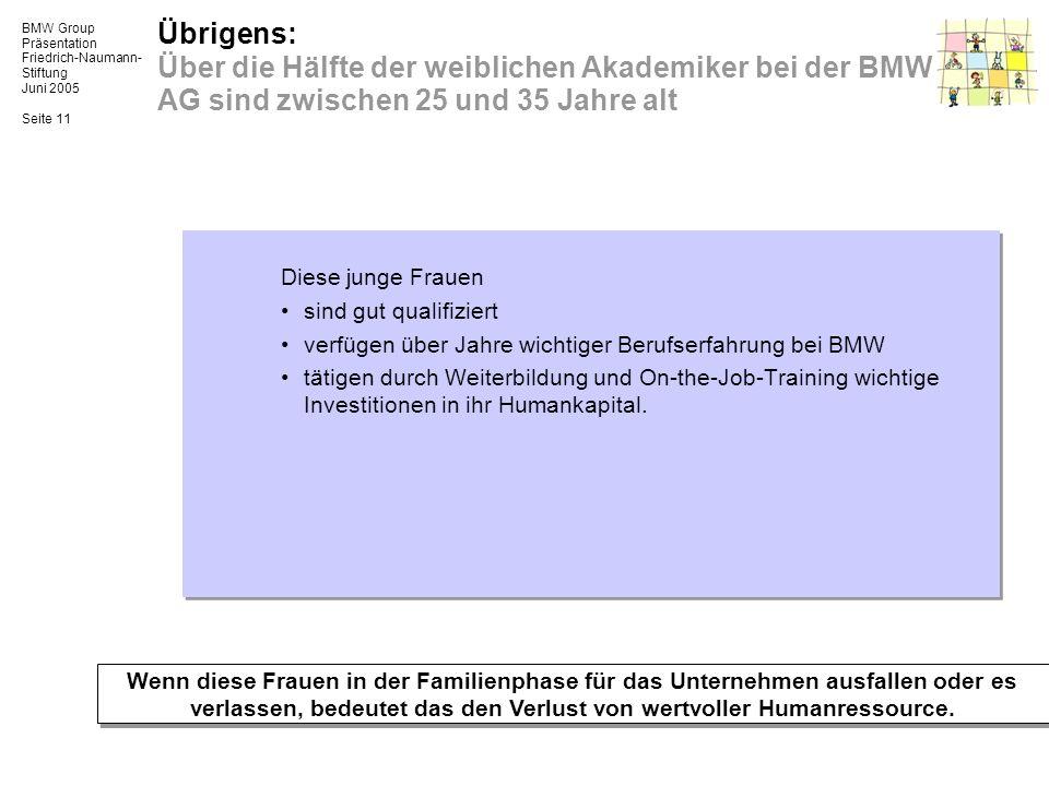Übrigens: Über die Hälfte der weiblichen Akademiker bei der BMW AG sind zwischen 25 und 35 Jahre alt