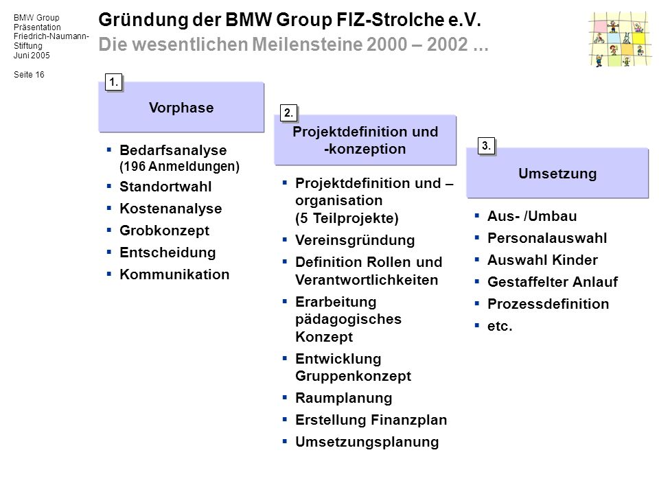 Projektdefinition und -konzeption
